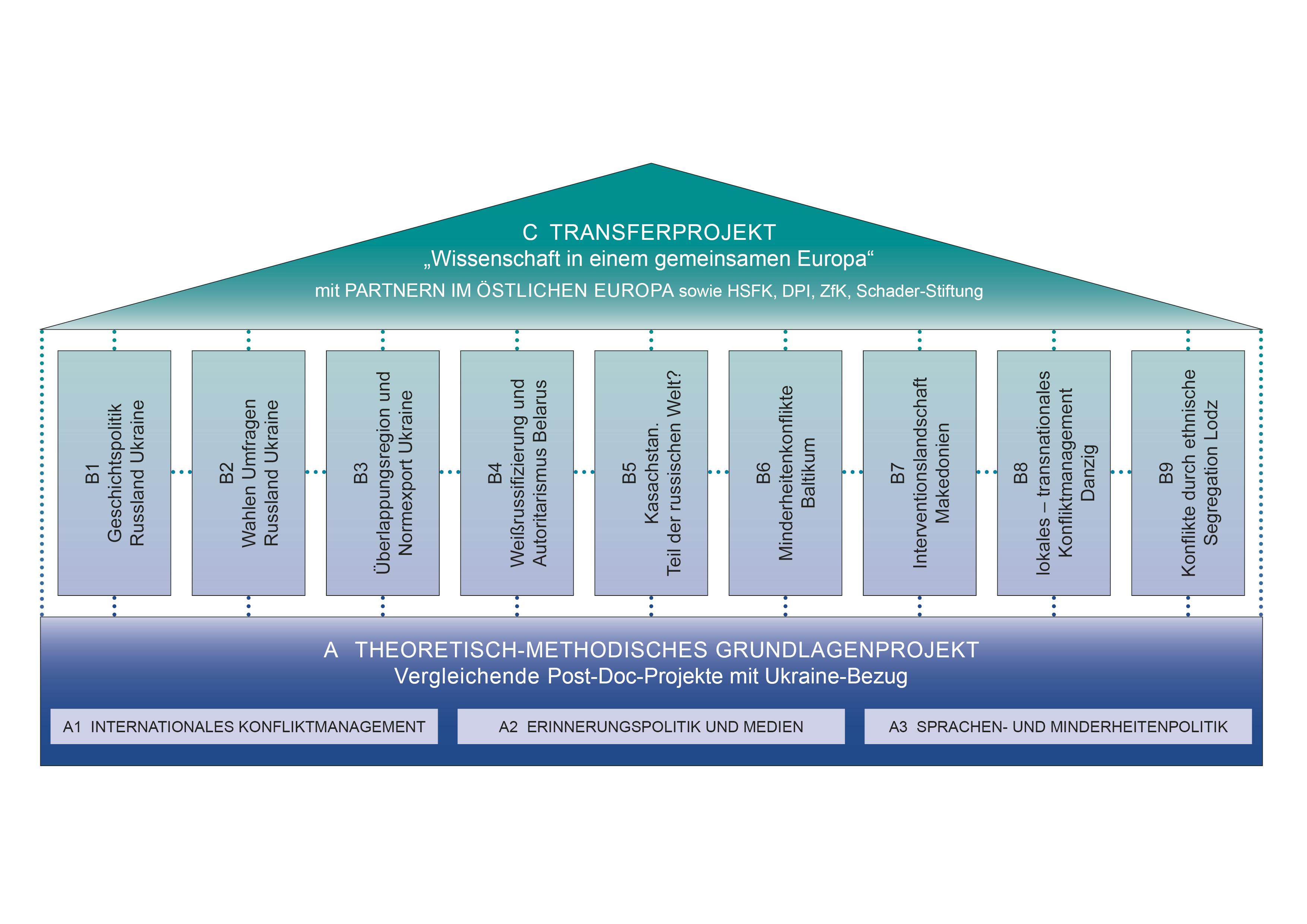 """Die Grafik zeigt die Struktur der Teilprojekte des LOEWE-Schwerpunkts """"Konfliktregionen im östlichen Europa"""" im Gesamtkontext."""